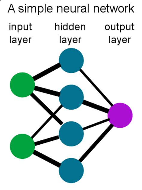 Research proposal on artificial neural network